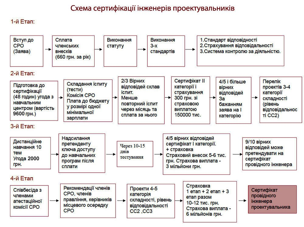 Схема сертификации инженеров проектировщиков