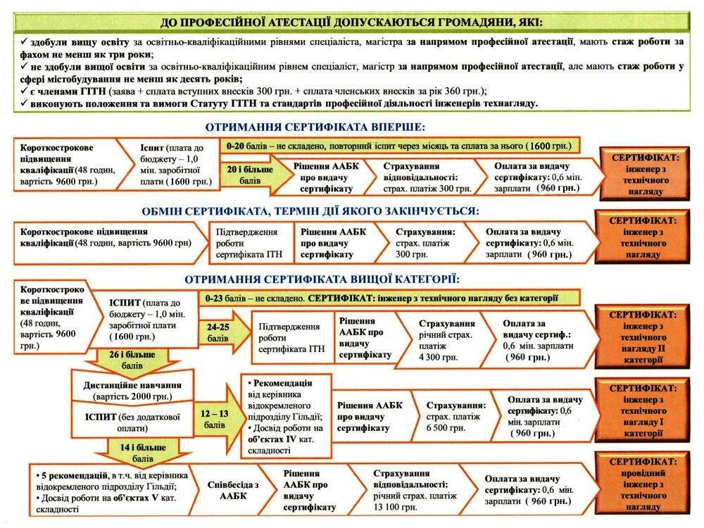 Схема сертификации инженеров технадзора